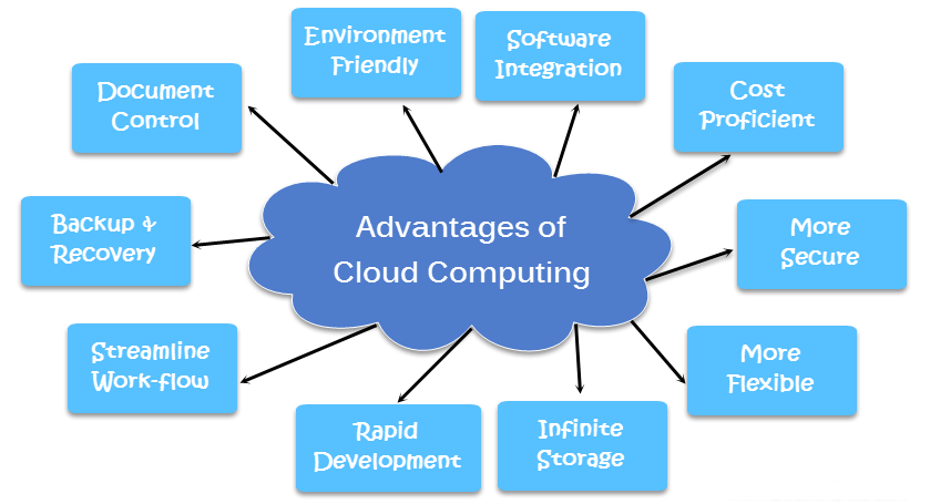 Advantage-of-Cloud-Computing