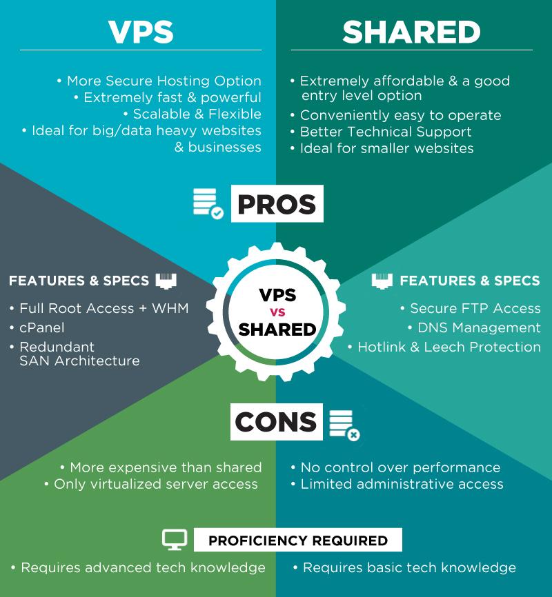 VPS-vs-Shared-hosting